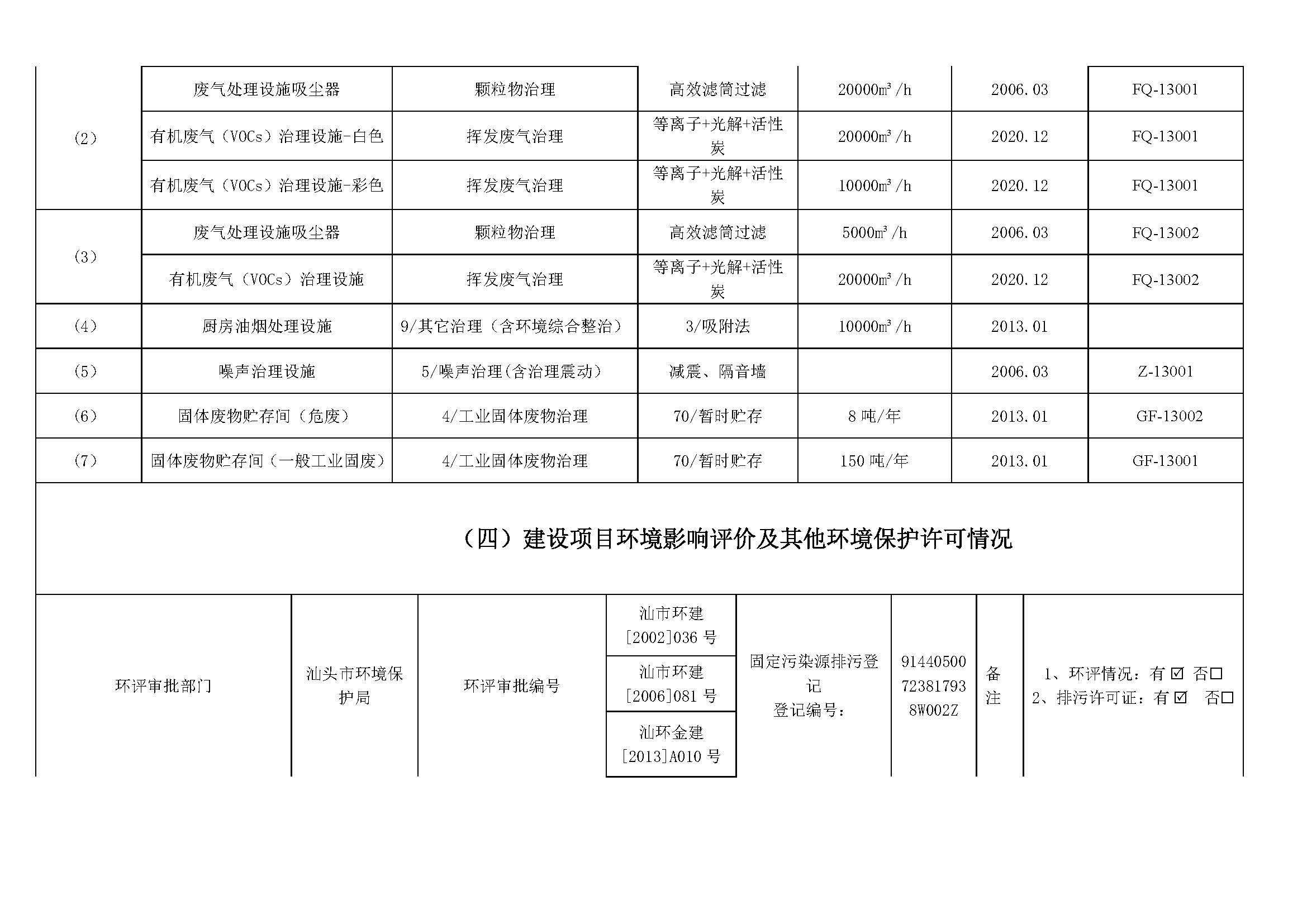 重点排污单位信息公开情况表(2020年度公示版护堤路)_页面_3(1).jpg